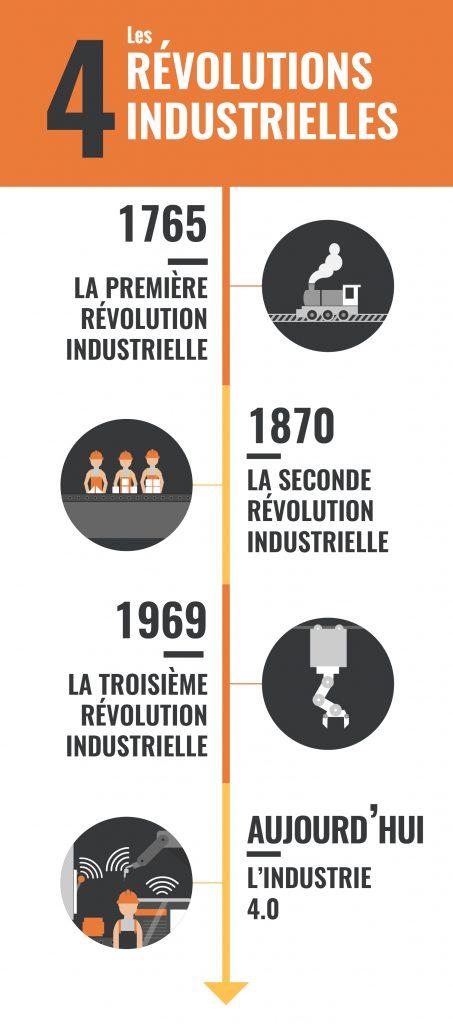 Les 4 révolutions industrielles Afrique