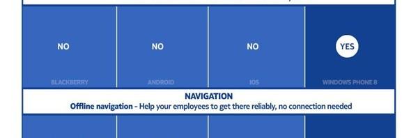 Nokia: Un comparatif afin de convaincre les professionnels sur le choix du mobile